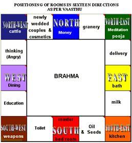 Creative Vastu And Brahmasthan  Vastu  Vastu Shastra  Vastu Tips